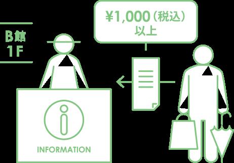 B館1Fインフォメーションにレシートをご提示ください。¥1,000(税込)以上お買上げでスタンプカードに1コ押印いたします。
